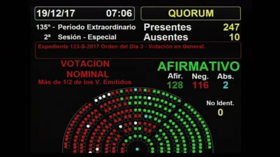 Entre violencia y caceroleo se aprobó la Reforma en Argentina