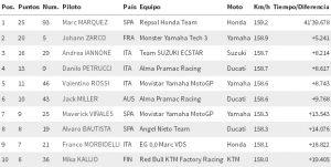 Márquez líder absoluto en MotoGP - 970AM Universal
