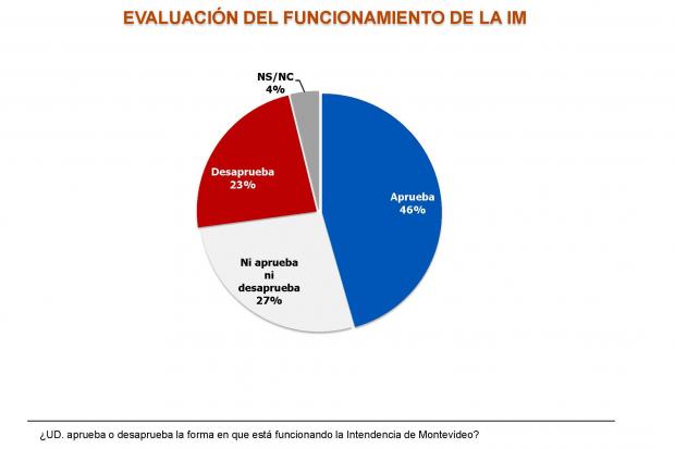 El 46% de la ciudadanía aprueba el funcionamiento de la Intendencia