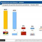 El 46% de las personas piensa que el próximo presidente será Martínez y el 43% Lacalle Pou