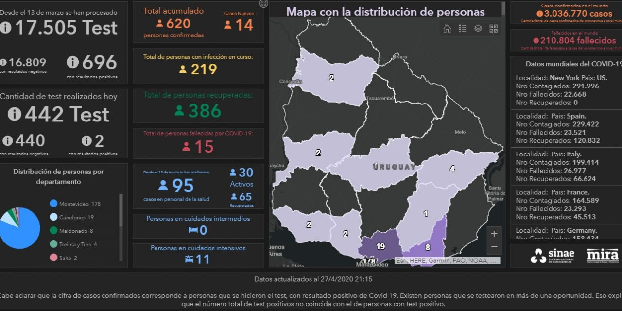 219 uruguayos tienen coronavirus, 386 ya se curaron