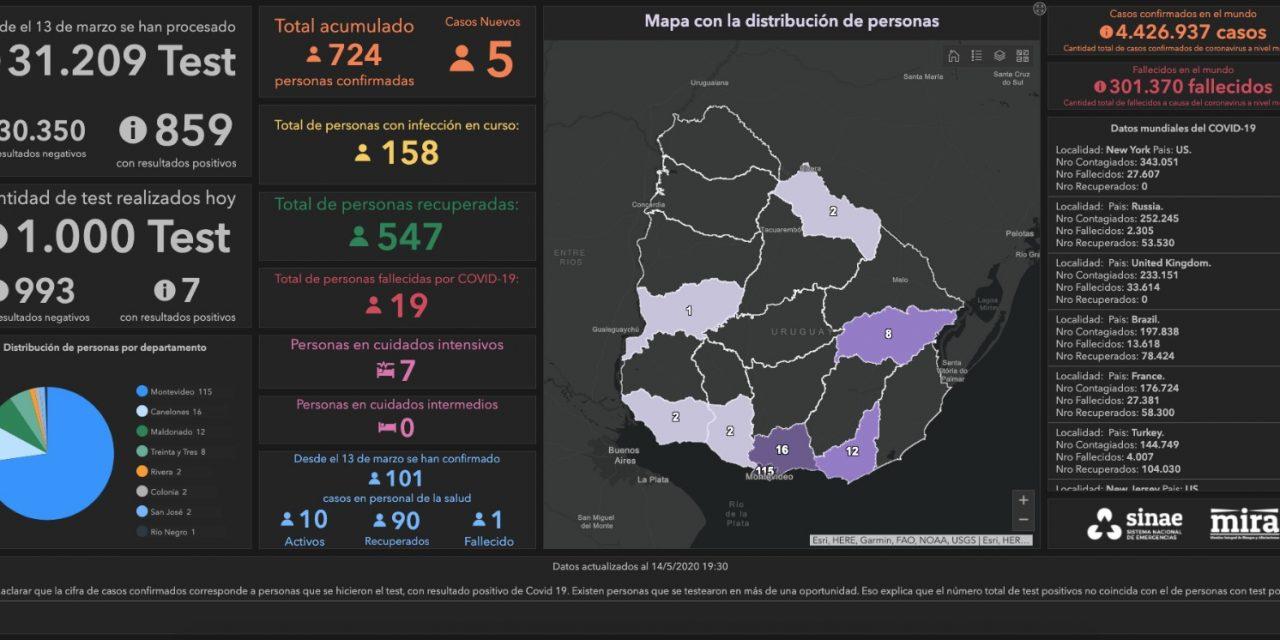 158 casos activos de Covid-19 en Uruguay