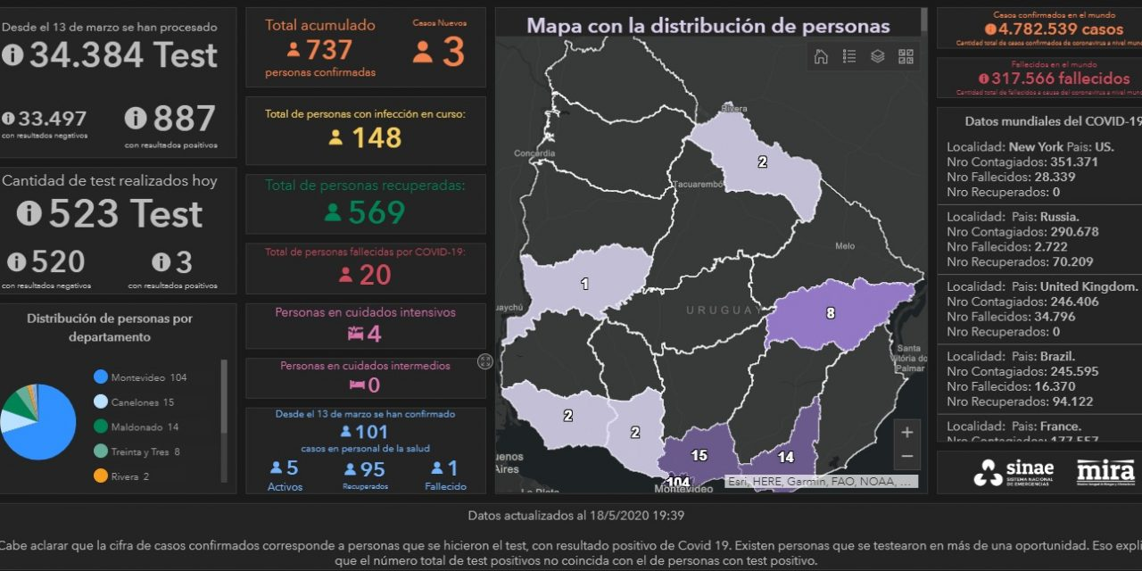 148 casos activos de Covid-19 en Uruguay; ultiman detalles para la vuelta a clases