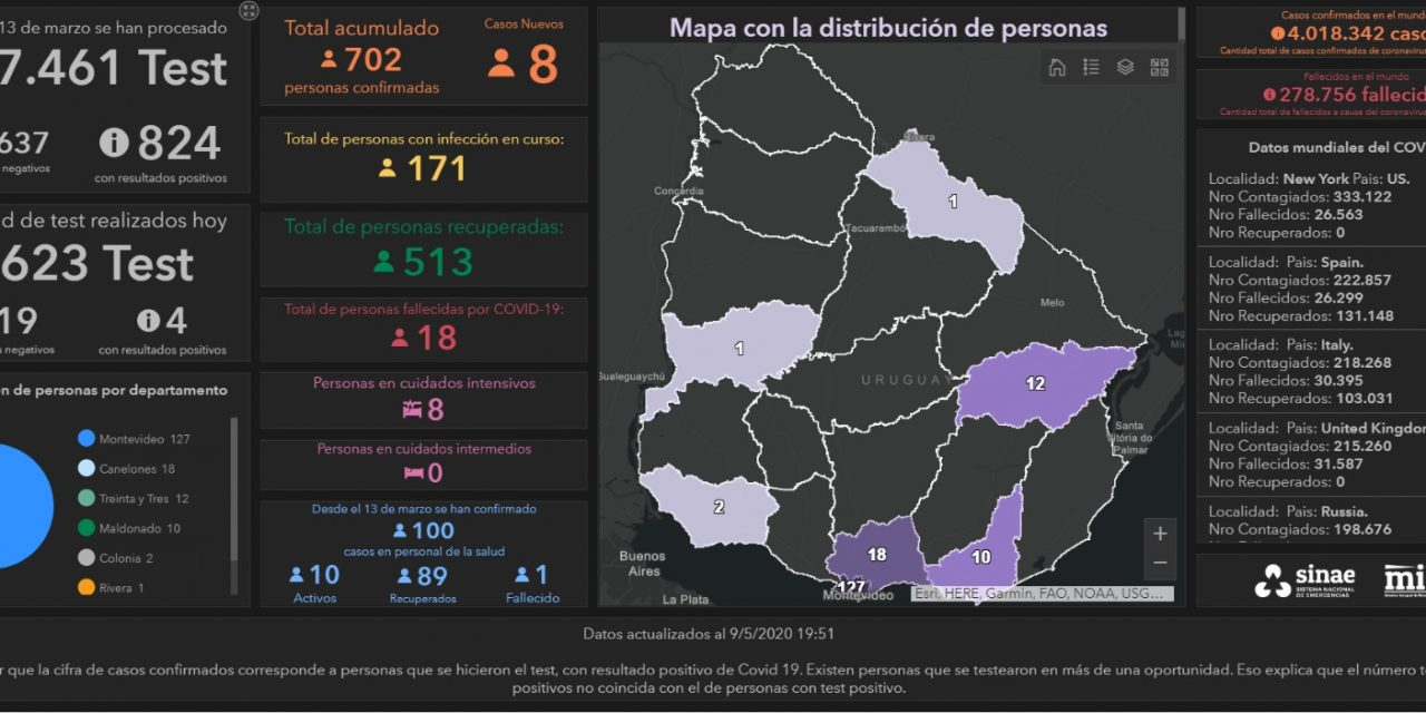 8 nuevos casos de Covid-19 en Uruguay